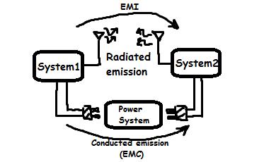 EMC-EMI